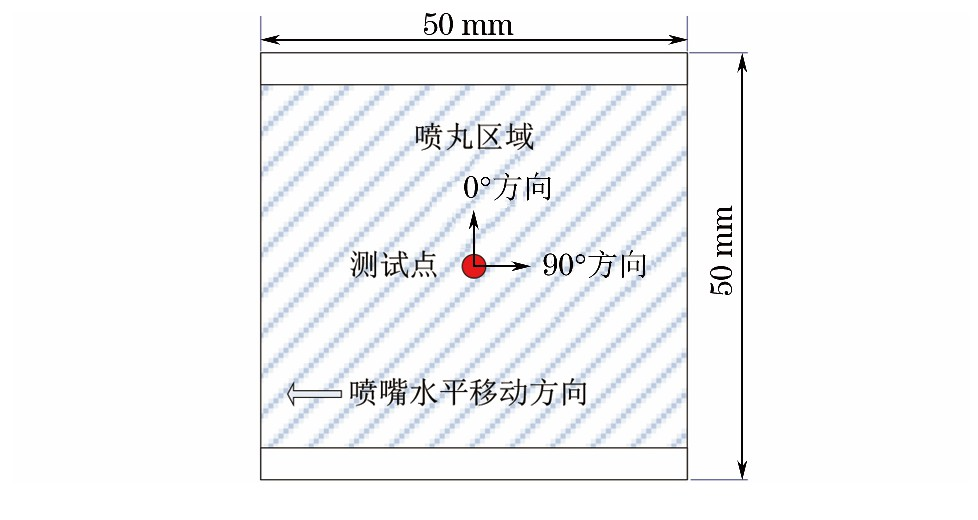 图1 喷丸试样尺寸及残余应力测试示意Fig.1 Size of the shot-peened specimen and schematic map of residual stress measurement
